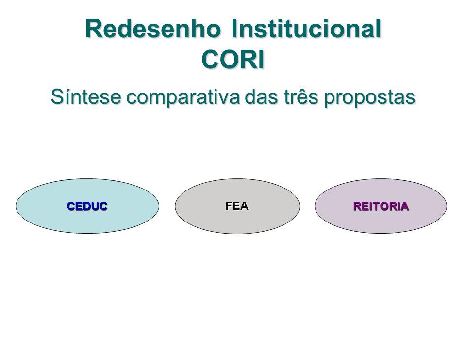 Redesenho Institucional CORI Síntese comparativa das três propostas CEDUCFEAREITORIA