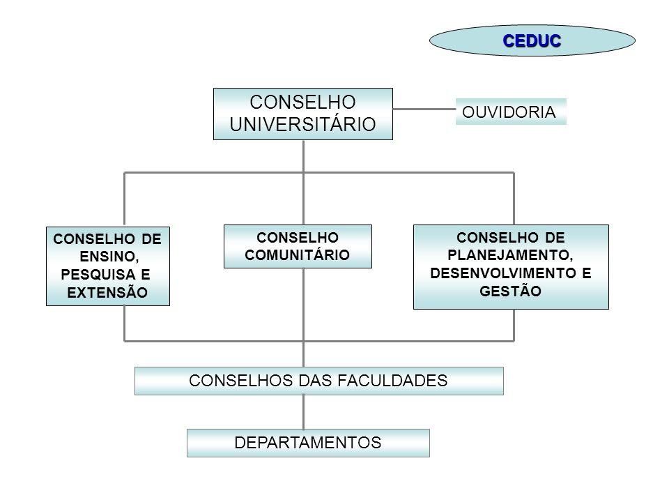 CONSELHO UNIVERSITÁRIO CONSELHO DE ENSINO, PESQUISA E EXTENSÃO CONSELHO COMUNITÁRIO CONSELHO DE PLANEJAMENTO, DESENVOLVIMENTO E GESTÃO CONSELHOS DAS F