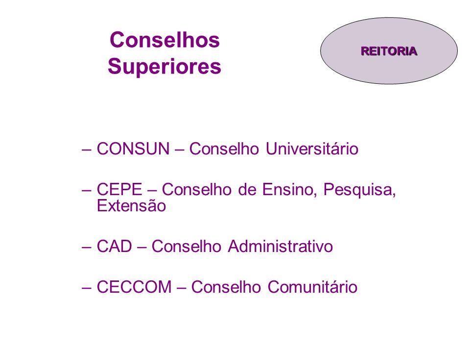 Conselhos Superiores –CONSUN – Conselho Universitário –CEPE – Conselho de Ensino, Pesquisa, Extensão –CAD – Conselho Administrativo –CECCOM – Conselho