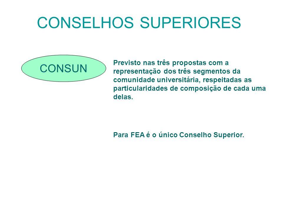 CONSELHOS SUPERIORES CONSUN Previsto nas três propostas com a representação dos três segmentos da comunidade universitária, respeitadas as particulari