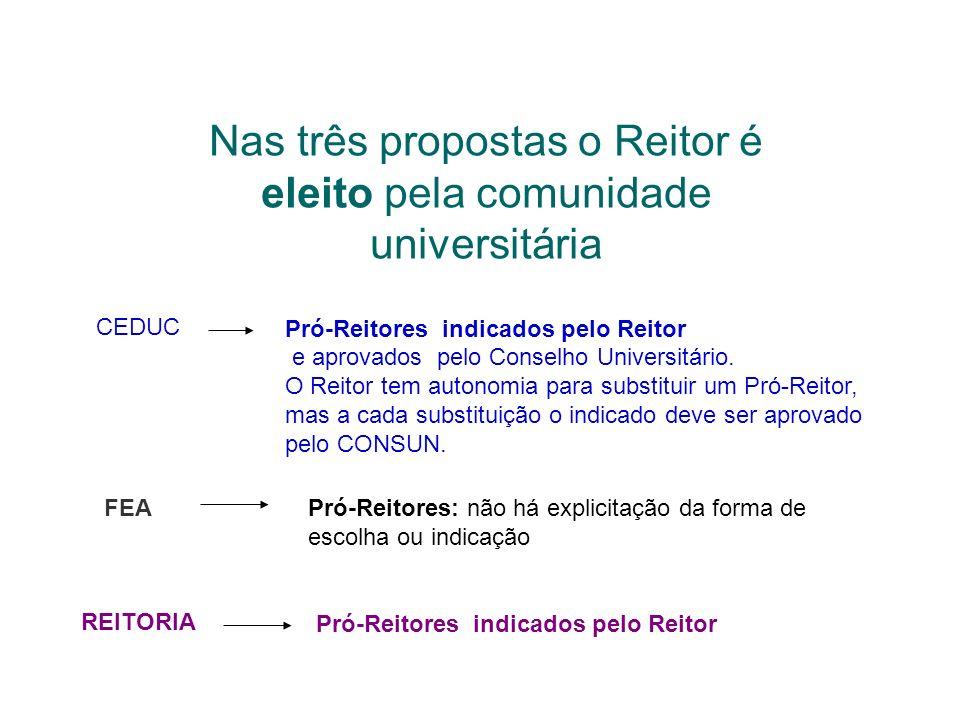Nas três propostas o Reitor é eleito pela comunidade universitária CEDUC Pró-Reitores indicados pelo Reitor e aprovados pelo Conselho Universitário. O