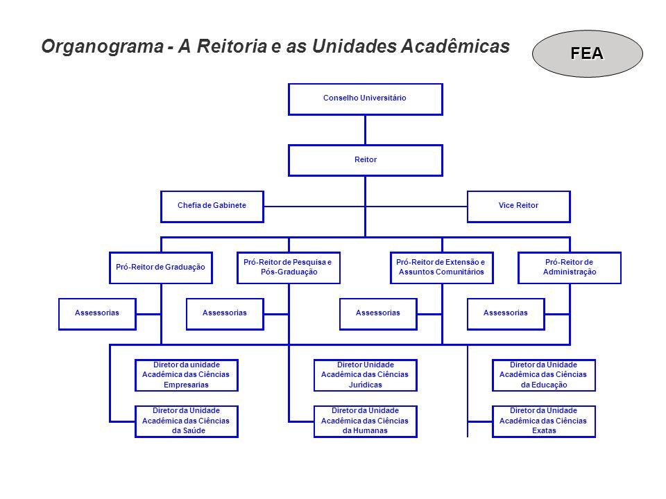 Organograma - A Reitoria e as Unidades Acadêmicas Assessorias Diretor Unidade Acadêmica das Ciências Jurídicas Diretor da Unidade Acadêmica das Ciênci