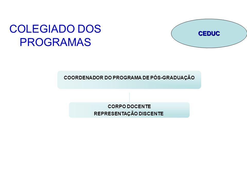 COLEGIADO DOS PROGRAMAS COORDENADOR DO PROGRAMA DE PÓS-GRADUAÇÃO CORPO DOCENTE REPRESENTAÇÃO DISCENTE CEDUC