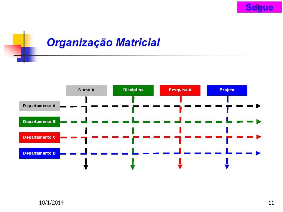 10/1/201411 Organização Matricial Segue