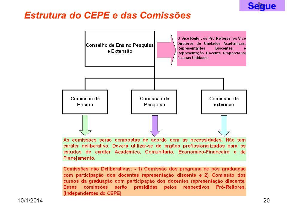 10/1/201420 Estrutura do CEPE e das Comissões Segue
