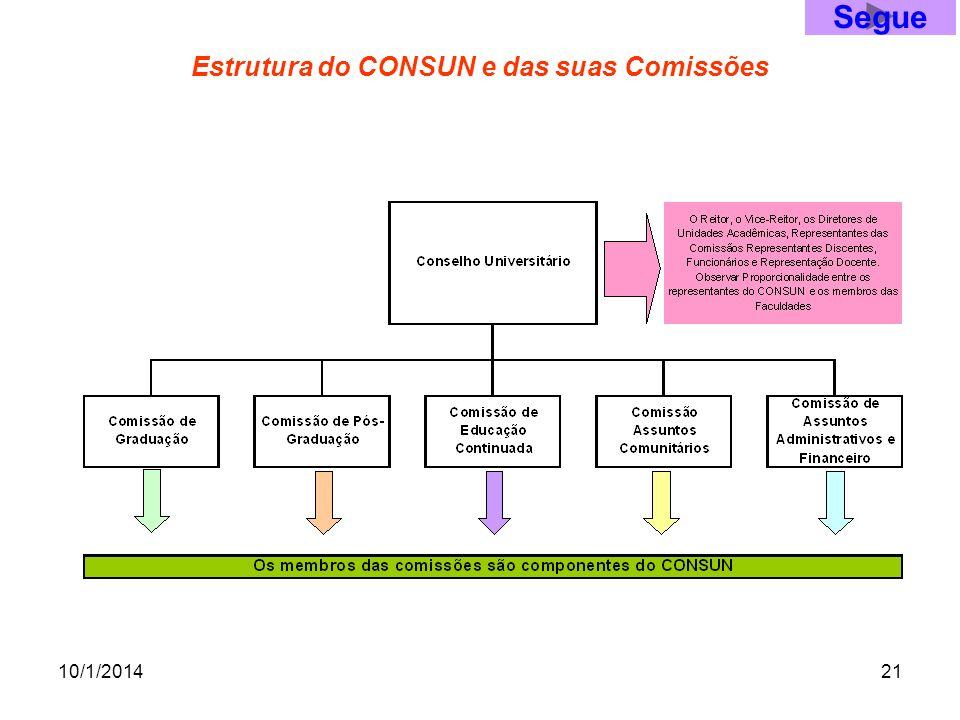 10/1/201421 Estrutura do CONSUN e das suas Comissões Segue