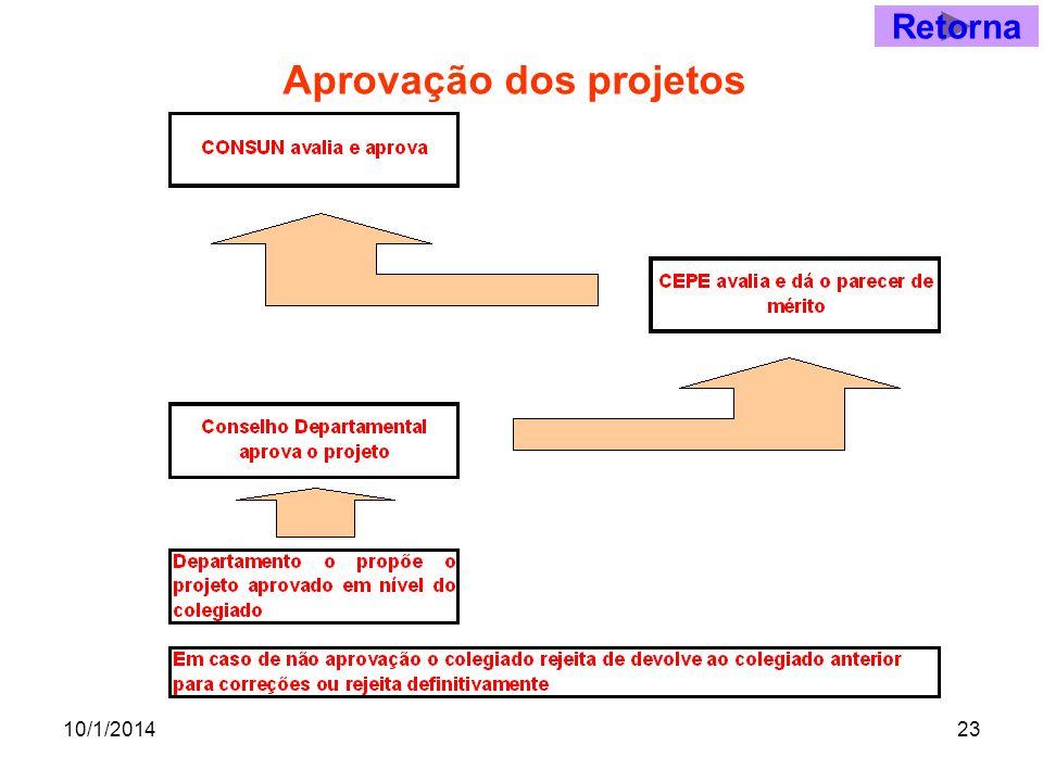 10/1/201423 Aprovação dos projetos Retorna
