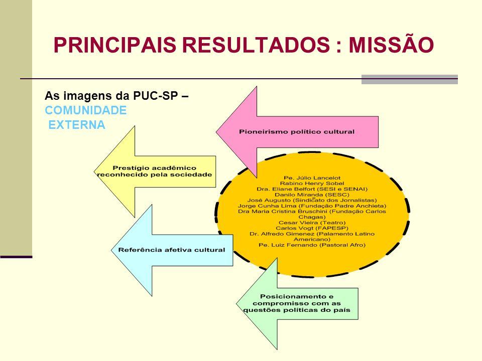 PRINCIPAIS RESULTADOS : MISSÃO As imagens da PUC-SP – COMUNIDADE EXTERNA