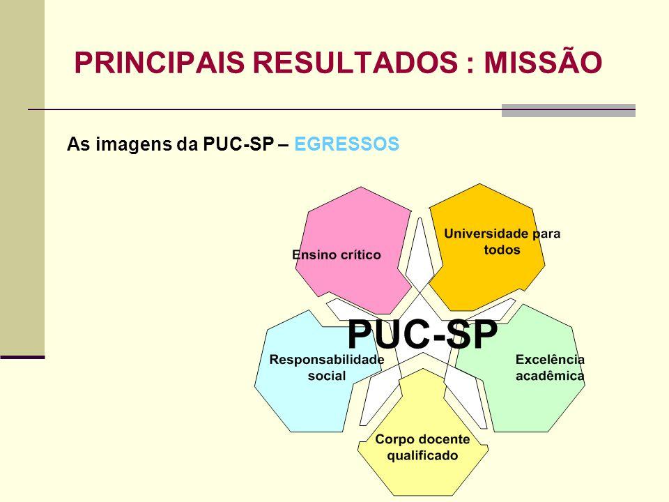 PRINCIPAIS RESULTADOS : MISSÃO As imagens da PUC-SP – EGRESSOS