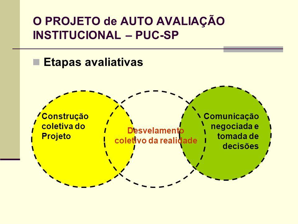 Etapas avaliativas Construção coletiva do Projeto Comunicação negociada e tomada de decisões Desvelamento coletivo da realidade