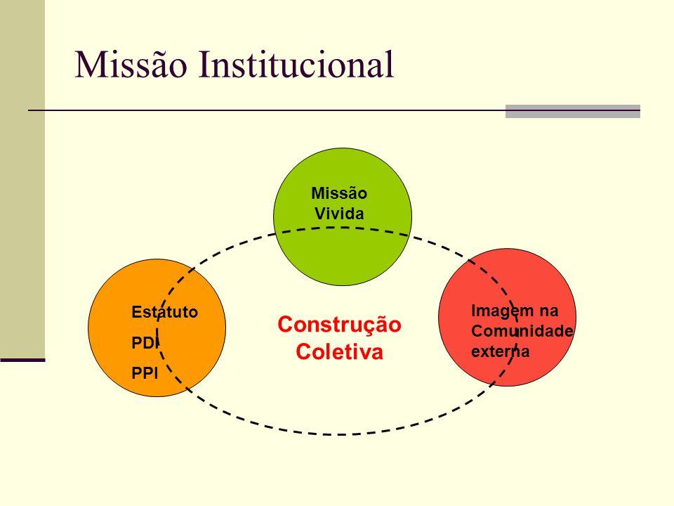 Missão Institucional Missão Vivida Estatuto PDI PPI Construção Coletiva Imagem na Comunidade externa