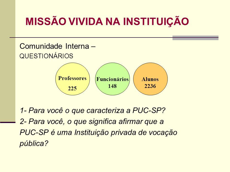 MISSÃO VIVIDA NA INSTITUIÇÃO Comunidade Interna – QUESTIONÁRIOS 1- Para você o que caracteriza a PUC-SP? 2- Para você, o que significa afirmar que a P