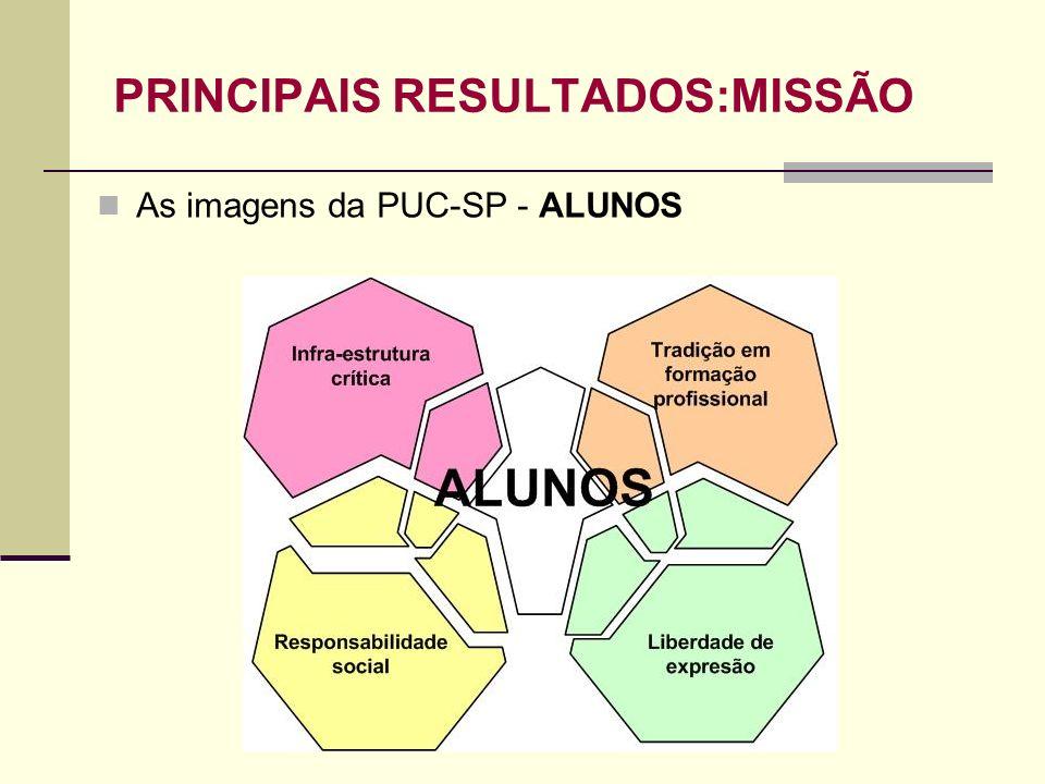PRINCIPAIS RESULTADOS:MISSÃO As imagens da PUC-SP - ALUNOS