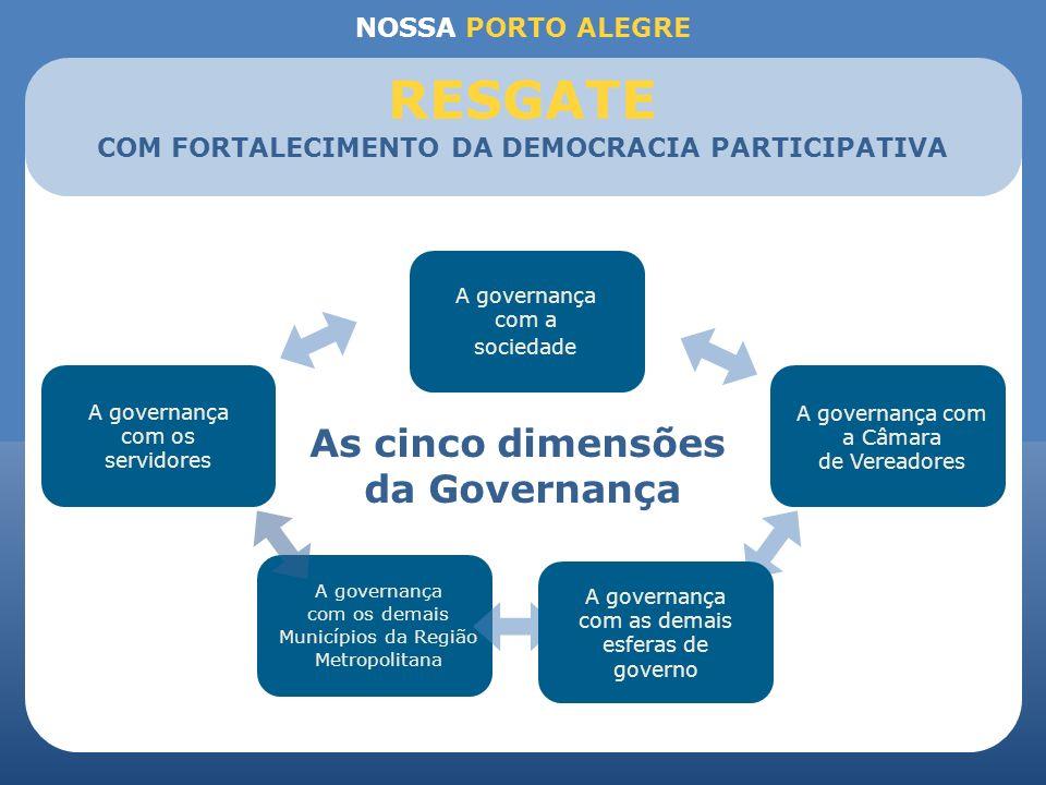 NOSSA PORTO ALEGRE A governança com os servidores A governança com a sociedade A governança com a Câmara de Vereadores A governança com os demais Muni