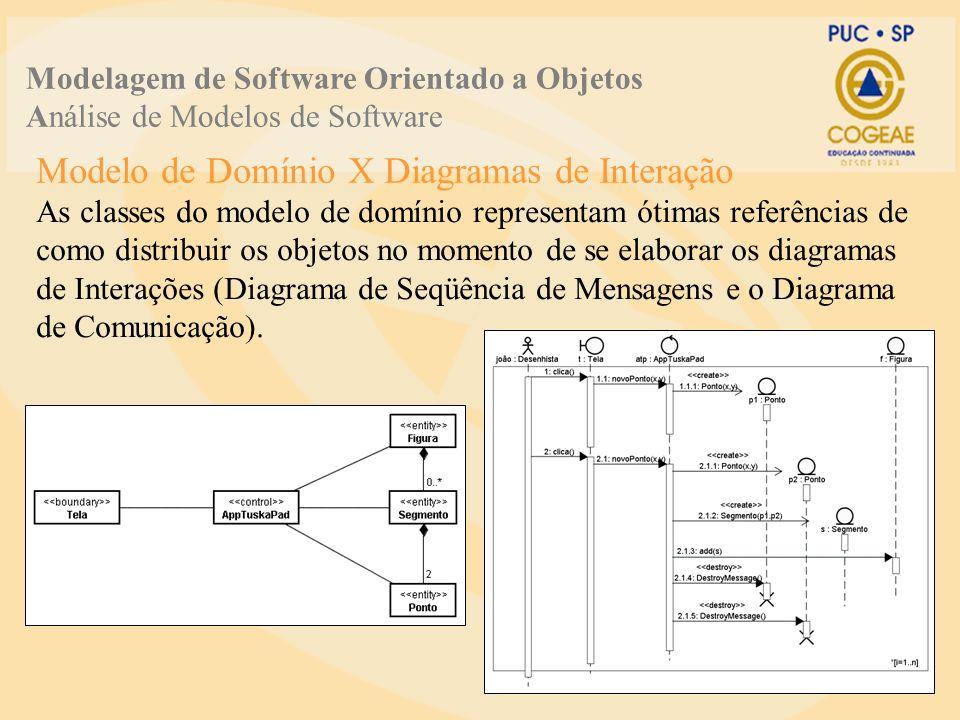 Modelagem de Software Orientado a Objetos Análise de Modelos de Software As classes do modelo de domínio representam ótimas referências de como distribuir os objetos no momento de se elaborar os diagramas de Interações (Diagrama de Seqüência de Mensagens e o Diagrama de Comunicação).