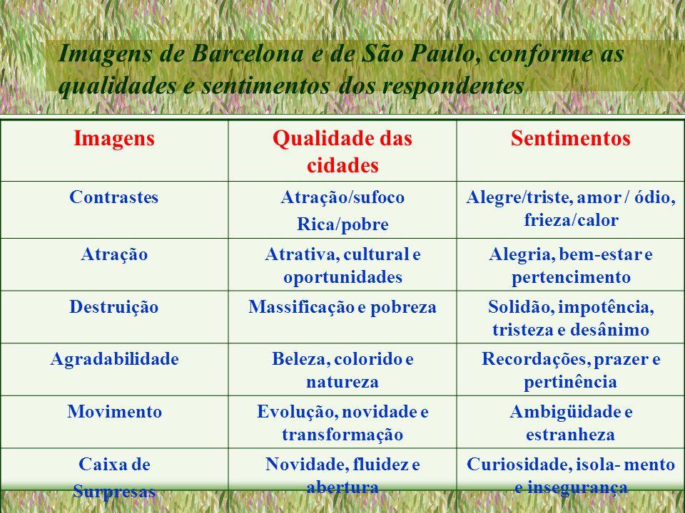 Imagens de Barcelona e de São Paulo, conforme as qualidades e sentimentos dos respondentes ImagensQualidade das cidades Sentimentos ContrastesAtração/