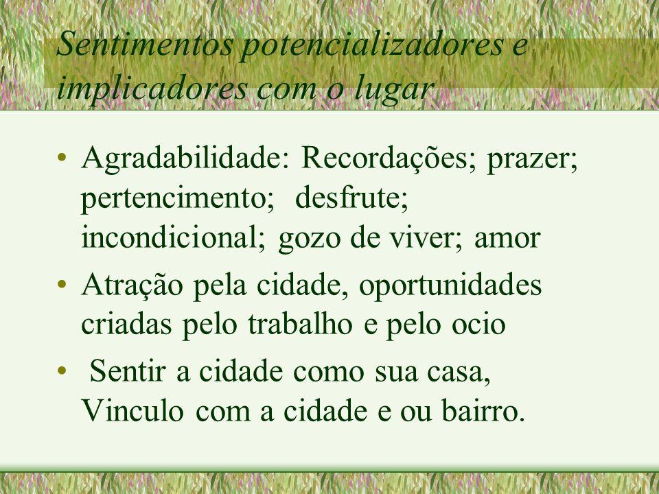 Sentimentos potencializadores e implicadores com o lugar Agradabilidade: Recordações; prazer; pertencimento; desfrute; incondicional; gozo de viver; a