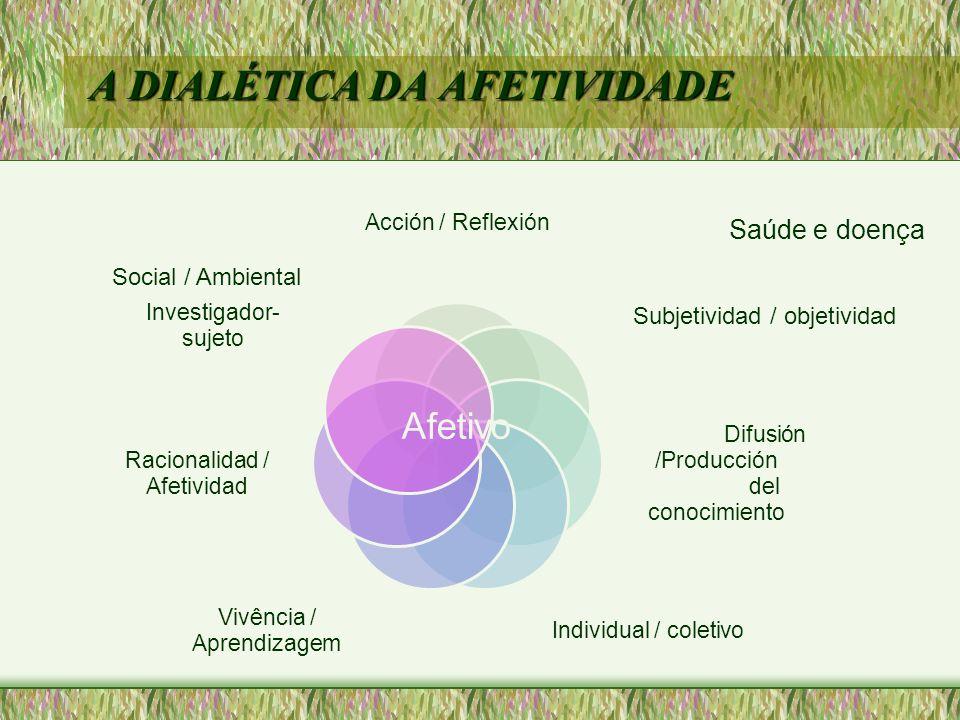 A DIALÉTICA DA AFETIVIDADE Afetivo Social / Ambiental Subjetividad / objetividad Saúde e doença