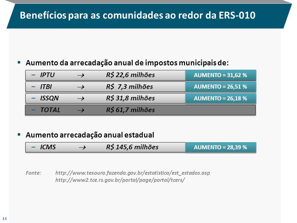 Aumento da arrecadação anual de impostos municipais de: –IPTU R$ 22,6 milhões –ITBI R$ 7,3 milhões –ISSQN R$ 31,8 milhões –TOTAL R$ 61,7 milhões Aumen