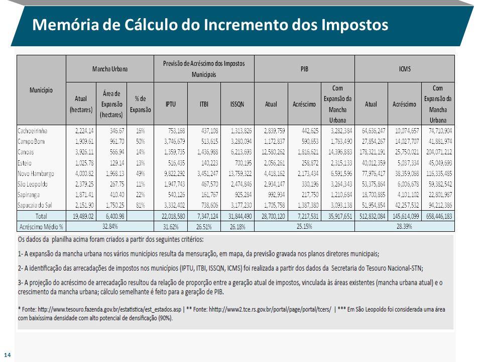 Memória de Cálculo do Incremento dos Impostos 14