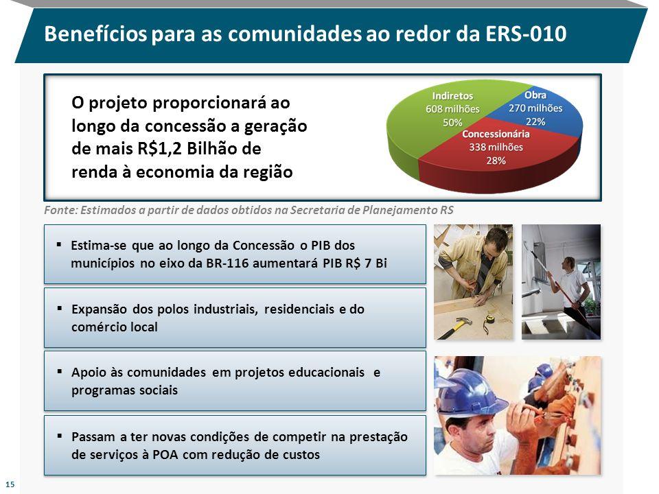 Benefícios para as comunidades ao redor da ERS-010 O projeto proporcionará ao longo da concessão a geração de mais R$1,2 Bilhão de renda à economia da