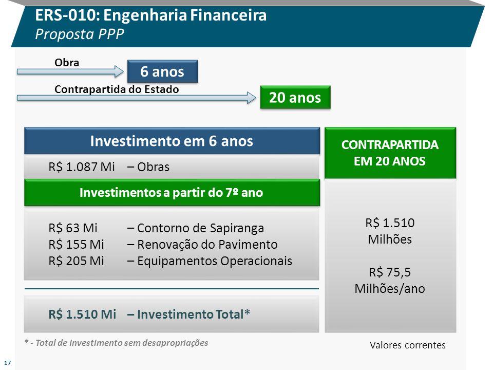 17 ERS-010: Engenharia Financeira Proposta PPP Investimento em 6 anos CONTRAPARTIDA EM 20 ANOS CONTRAPARTIDA EM 20 ANOS R$ 1.087 Mi– Obras R$ 1.510 Mi