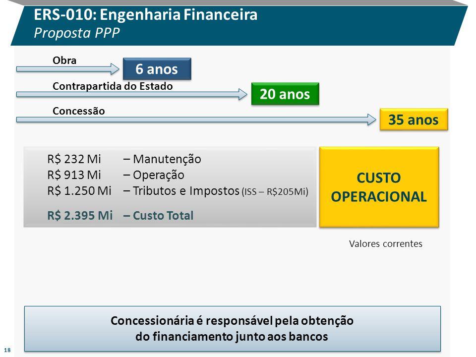 18 ERS-010: Engenharia Financeira Proposta PPP R$ 232 Mi – Manutenção R$ 913 Mi – Operação R$ 1.250 Mi– Tributos e Impostos (ISS – R$205Mi) R$ 2.395 M