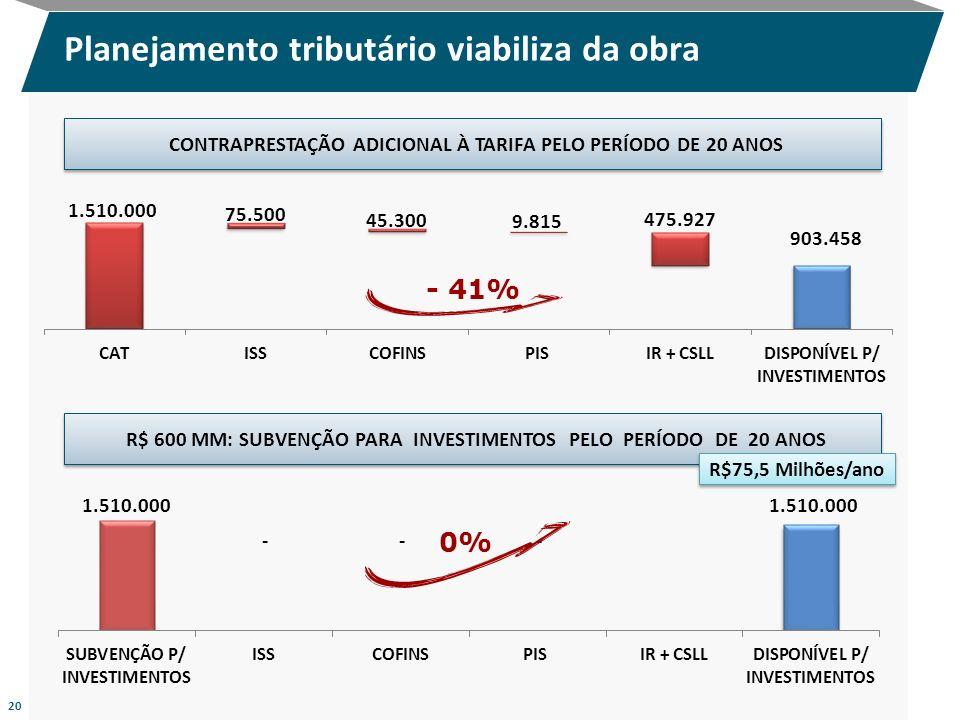 Planejamento tributário viabiliza da obra 20 CONTRAPRESTAÇÃO ADICIONAL À TARIFA PELO PERÍODO DE 20 ANOS R$ 600 MM: SUBVENÇÃO PARA INVESTIMENTOS PELO P