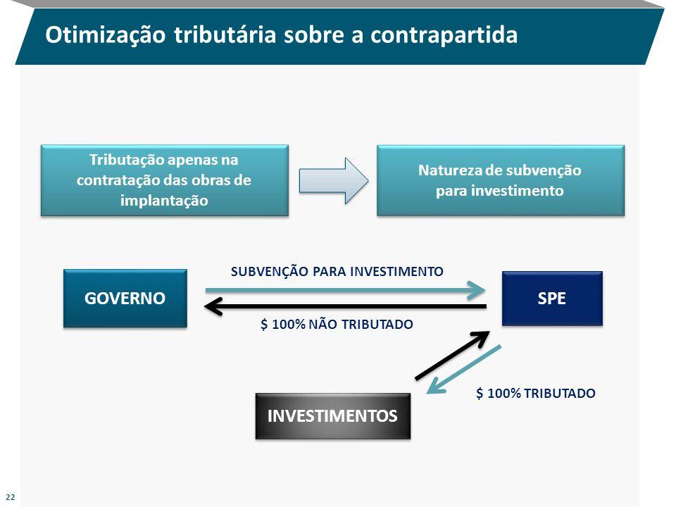 22 Otimização tributária sobre a contrapartida GOVERNO SPE $ 100% TRIBUTADO INVESTIMENTOS $ 100% NÃO TRIBUTADO SUBVENÇÃO PARA INVESTIMENTO Tributação
