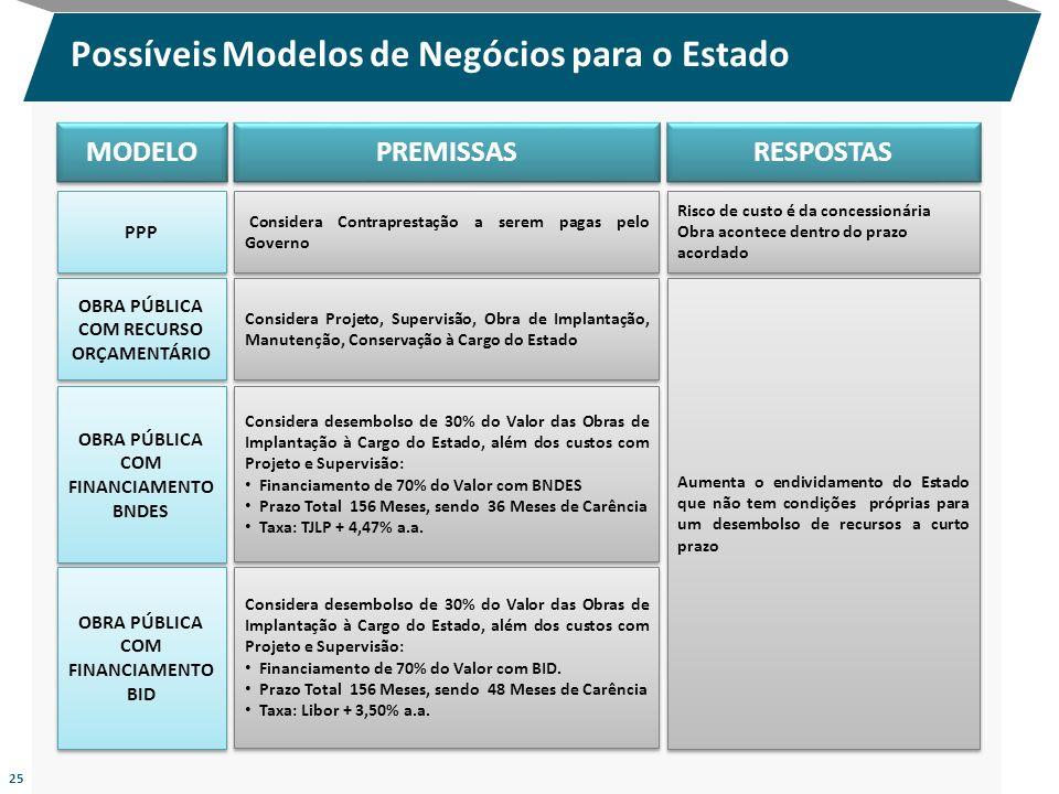 PREMISSAS Considera desembolso de 30% do Valor das Obras de Implantação à Cargo do Estado, além dos custos com Projeto e Supervisão: Financiamento de