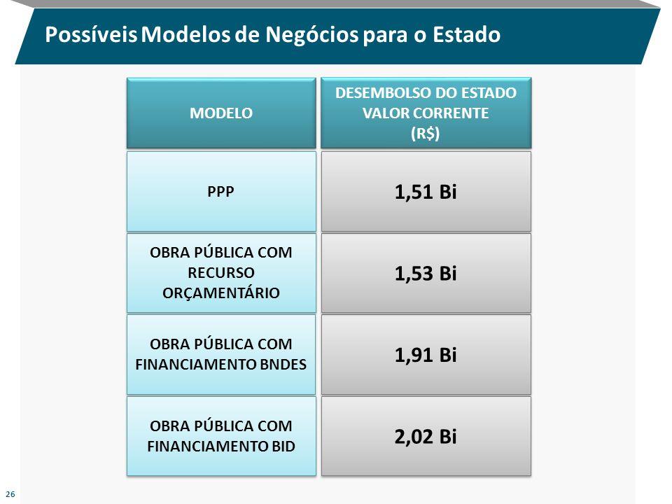 Possíveis Modelos de Negócios para o Estado 26 DESEMBOLSO DO ESTADO VALOR CORRENTE (R$) DESEMBOLSO DO ESTADO VALOR CORRENTE (R$) MODELO 1,91 Bi 2,02 B