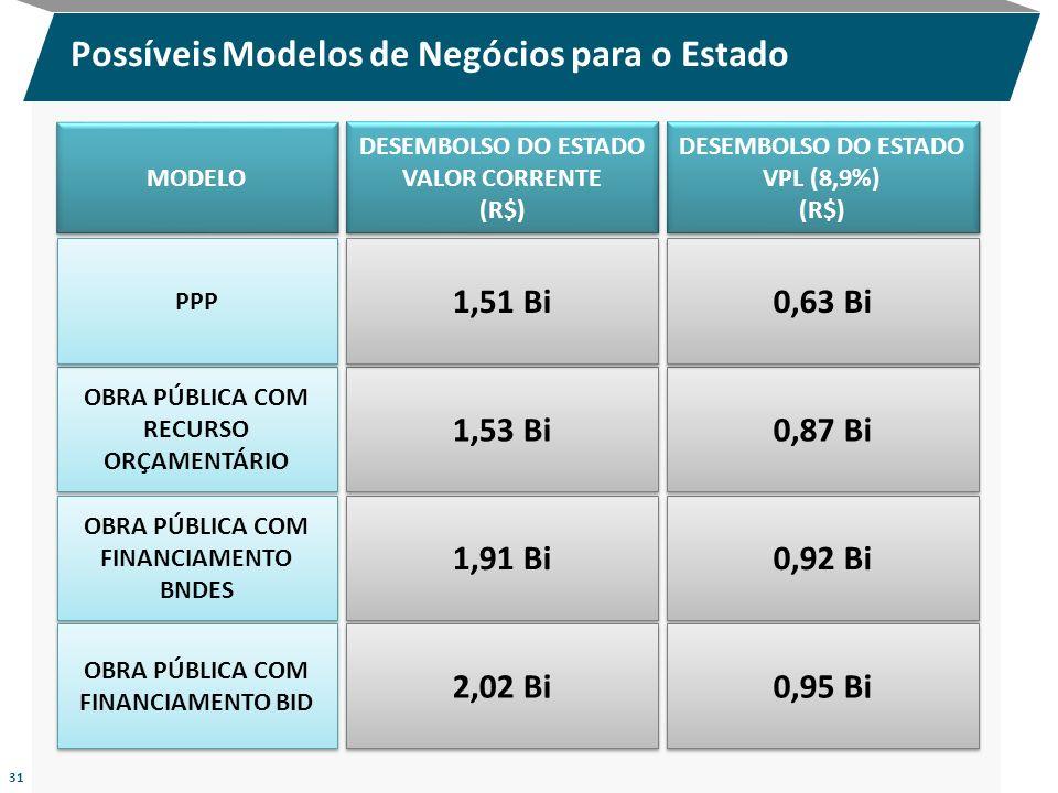 Possíveis Modelos de Negócios para o Estado 31 DESEMBOLSO DO ESTADO VALOR CORRENTE (R$) DESEMBOLSO DO ESTADO VALOR CORRENTE (R$) MODELO DESEMBOLSO DO