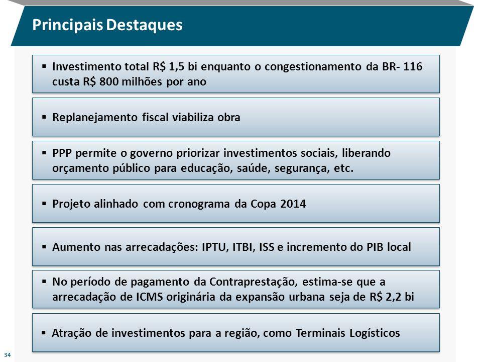 Replanejamento fiscal viabiliza obra Investimento total R$ 1,5 bi enquanto o congestionamento da BR- 116 custa R$ 800 milhões por ano Principais Desta