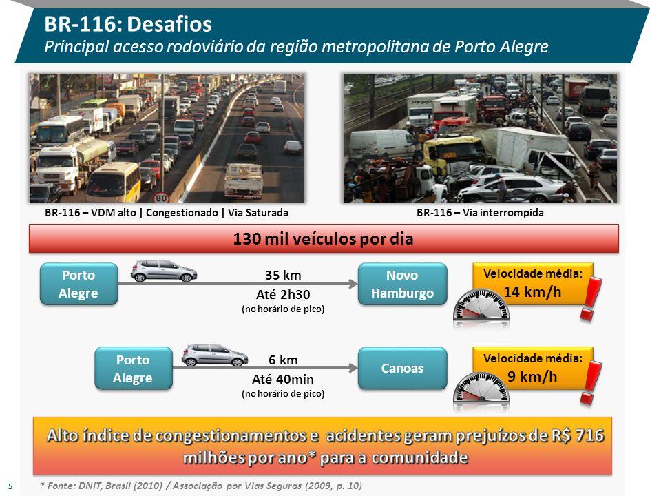BR-116: Desafios Principal acesso rodoviário da região metropolitana de Porto Alegre 5 130 mil veículos por dia Porto Alegre Canoas 6 km Até 40min (no