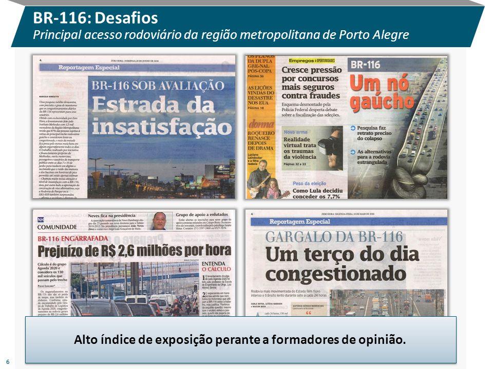 6 Alto índice de exposição perante a formadores de opinião. BR-116: Desafios Principal acesso rodoviário da região metropolitana de Porto Alegre