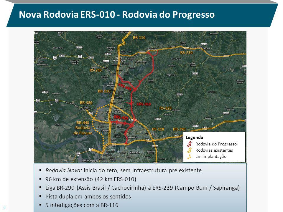 Nova Rodovia ERS-010 - Rodovia do Progresso 9 Rodovia Nova: inicia do zero, sem infraestrutura pré-existente 96 km de extensão (42 km ERS-010) Liga BR