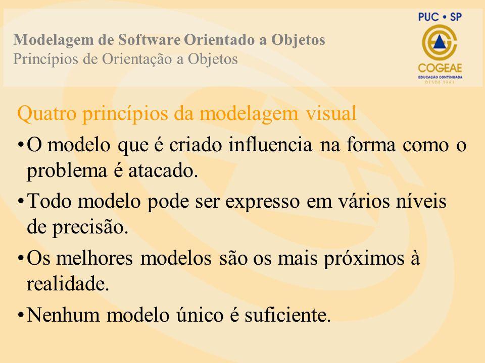 Modelagem de Software Orientado a Objetos Princípios de Orientação a Objetos Quatro princípios da modelagem visual O modelo que é criado influencia na