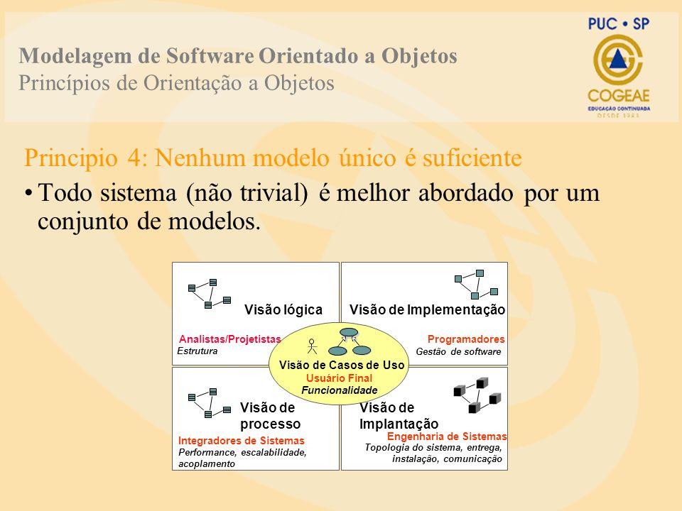 Modelagem de Software Orientado a Objetos Princípios de Orientação a Objetos Principio 4: Nenhum modelo único é suficiente Todo sistema (não trivial)