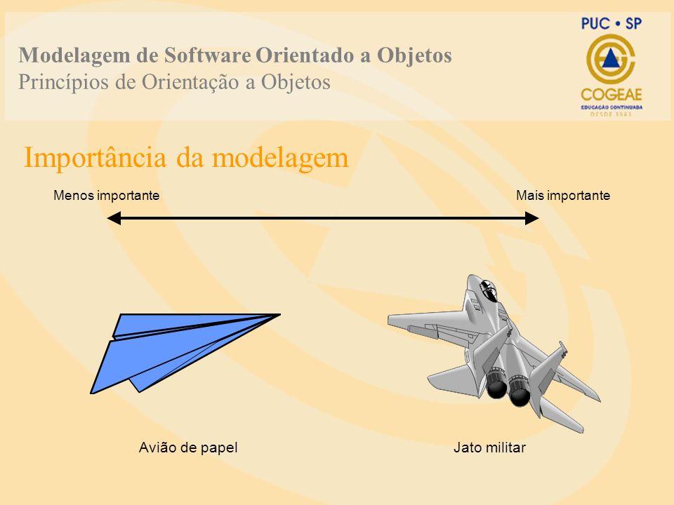 Modelagem de Software Orientado a Objetos Princípios de Orientação a Objetos Importância da modelagem Avião de papelJato militar Menos importanteMais