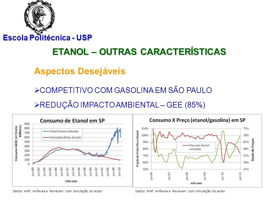 Escola Politécnica - USP Dados: ANP, Anfavea e Renavam com simulação do autor ETANOL – OUTRAS CARACTERÍSTICAS Aspectos Desejáveis COMPETITIVO COM GASO
