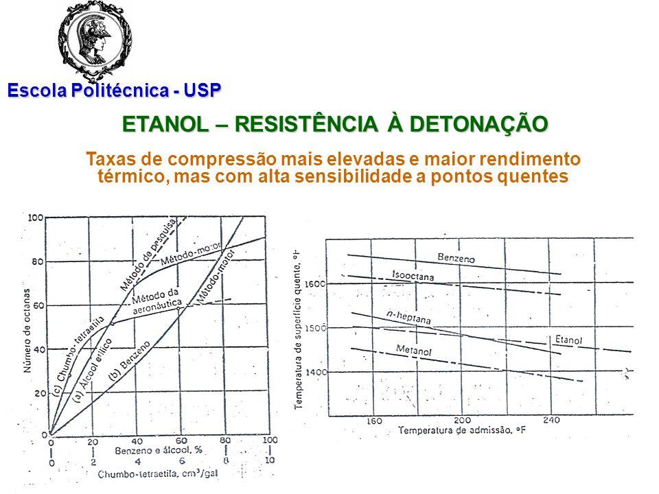 Escola Politécnica - USP Taxas de compressão mais elevadas e maior rendimento térmico, mas com alta sensibilidade a pontos quentes ETANOL – RESISTÊNCI