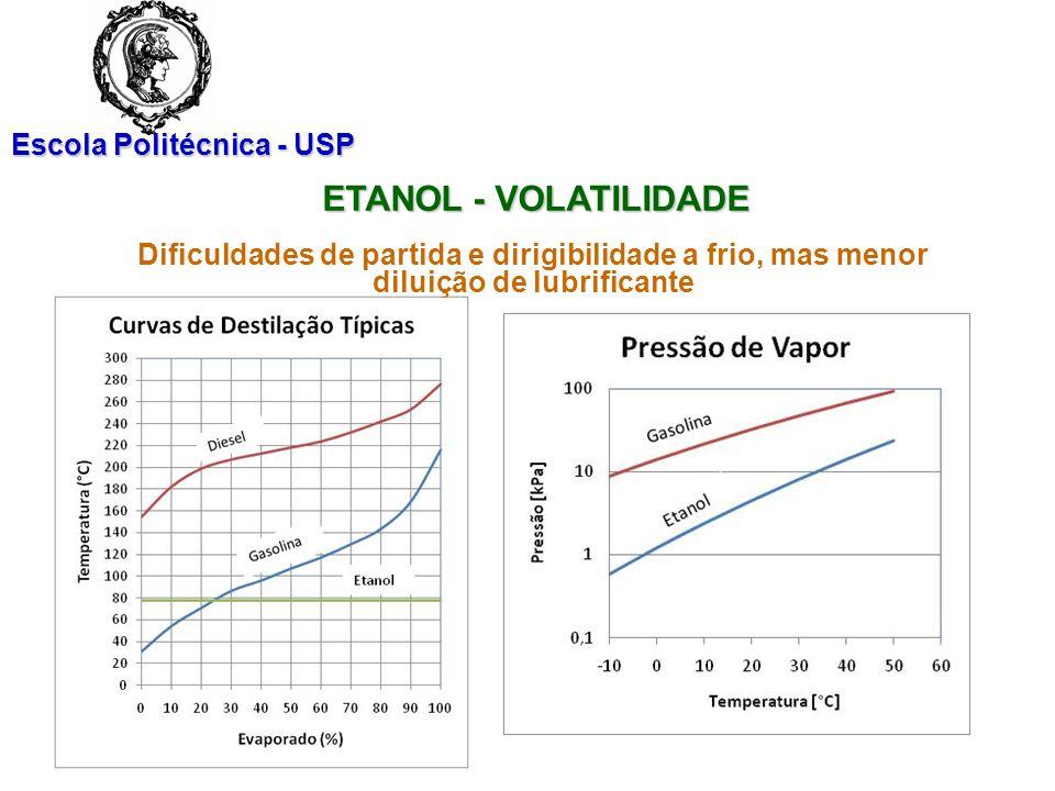 Escola Politécnica - USP ETANOL – OUTRAS CARACTERÍSTICAS Aspectos técnicos e econômicos OXIGENADO (35% em massa) Redução de CO e HC no motor PODER CALORÍFICO REDUZIDO (60% da gasolina; maior consumo de combustível) CALOR LATENTE DE VAPORIZAÇÃO (3,2 % do PCI X 0,7 % para a gasolina) CORROSIVIDADE DE MATERIAIS METÁLICOS – Mais agressivo que a gasolina COMPATIBILIDADE QUÍMICA (materiais diferentes daqueles compatíveis com gasolina) SUBSTÂNCIA PURA (pode ser útil para o futuro controle da combustão; HCCI) ESTABILIDADE (melhor que a da gasolina)