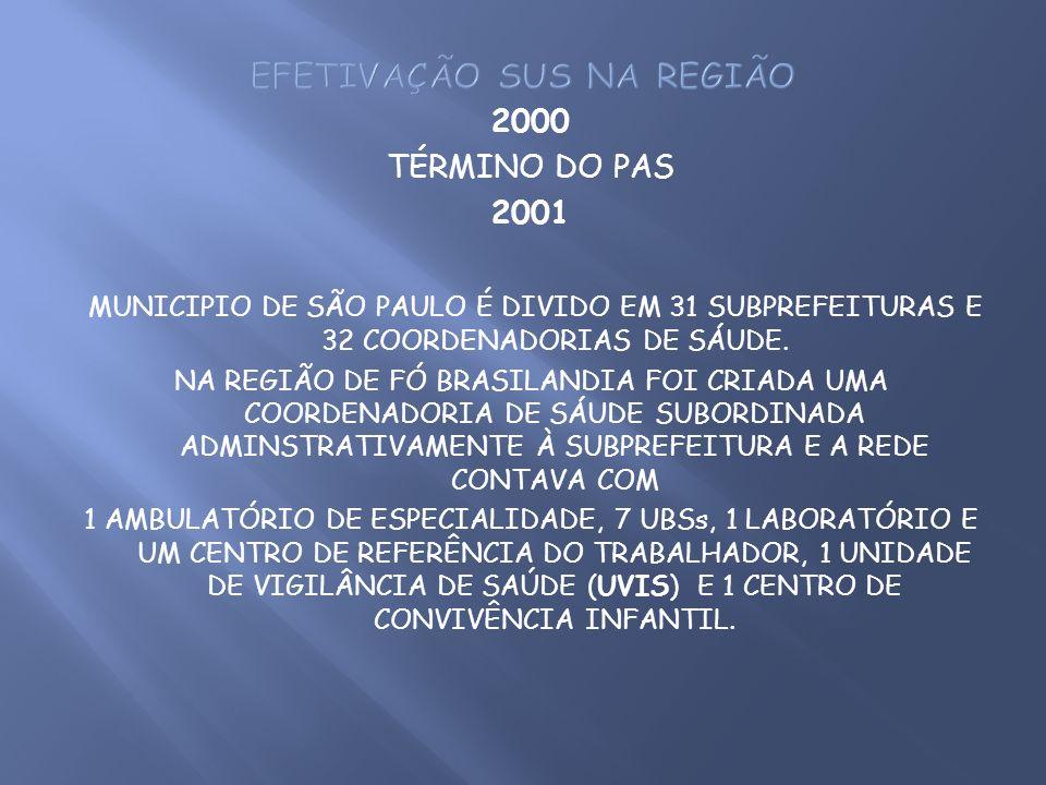2000 TÉRMINO DO PAS 2001 MUNICIPIO DE SÃO PAULO É DIVIDO EM 31 SUBPREFEITURAS E 32 COORDENADORIAS DE SÁUDE. NA REGIÃO DE FÓ BRASILANDIA FOI CRIADA UMA