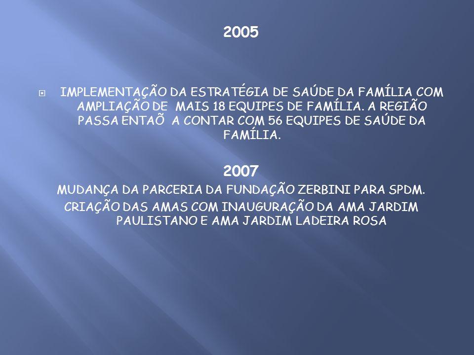 2005 IMPLEMENTAÇÃO DA ESTRATÉGIA DE SAÚDE DA FAMÍLIA COM AMPLIAÇÃO DE MAIS 18 EQUIPES DE FAMÍLIA. A REGIÃO PASSA ENTAÕ A CONTAR COM 56 EQUIPES DE SAÚD