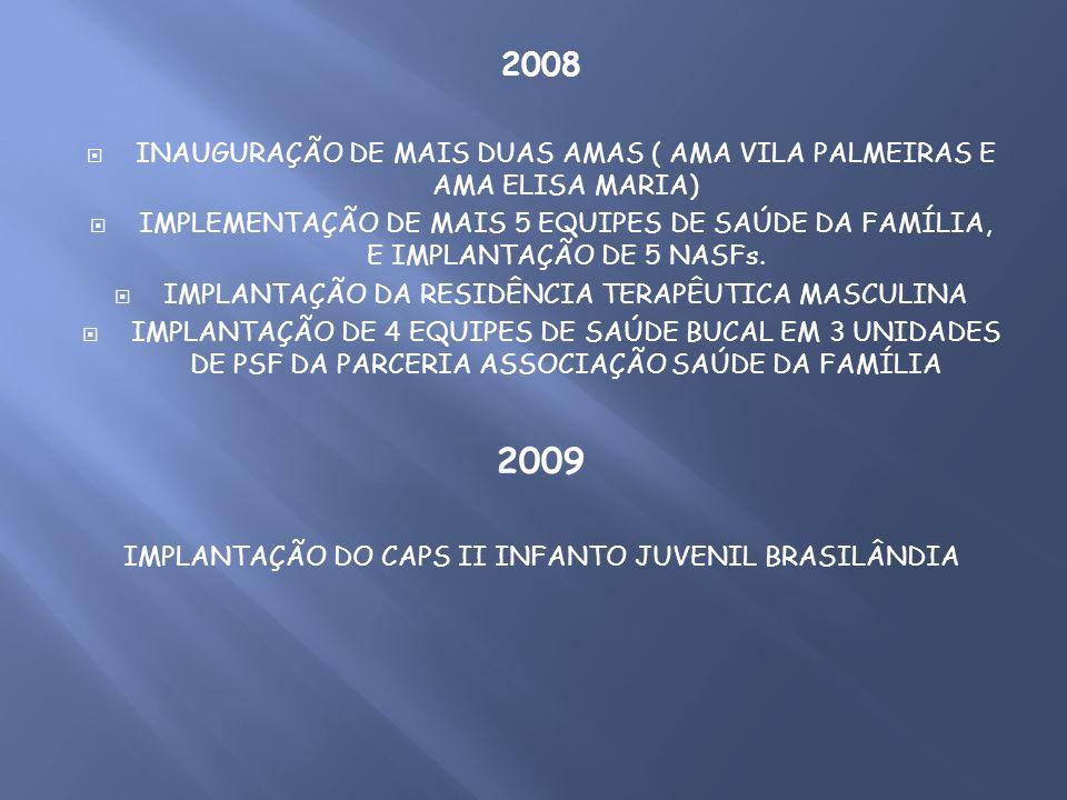 2008 INAUGURAÇÃO DE MAIS DUAS AMAS ( AMA VILA PALMEIRAS E AMA ELISA MARIA) IMPLEMENTAÇÃO DE MAIS 5 EQUIPES DE SAÚDE DA FAMÍLIA, E IMPLANTAÇÃO DE 5 NAS