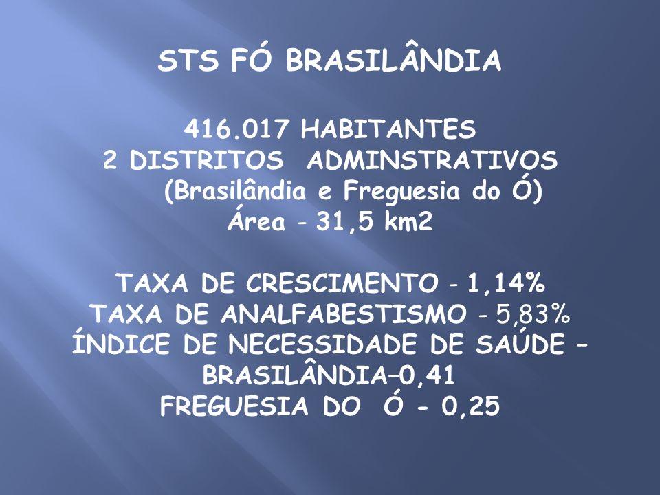 STS FÓ BRASILÂNDIA 416.017 HABITANTES 2 DISTRITOS ADMINSTRATIVOS (Brasilândia e Freguesia do Ó) Área - 31,5 km2 TAXA DE CRESCIMENTO - 1,14% TAXA DE AN