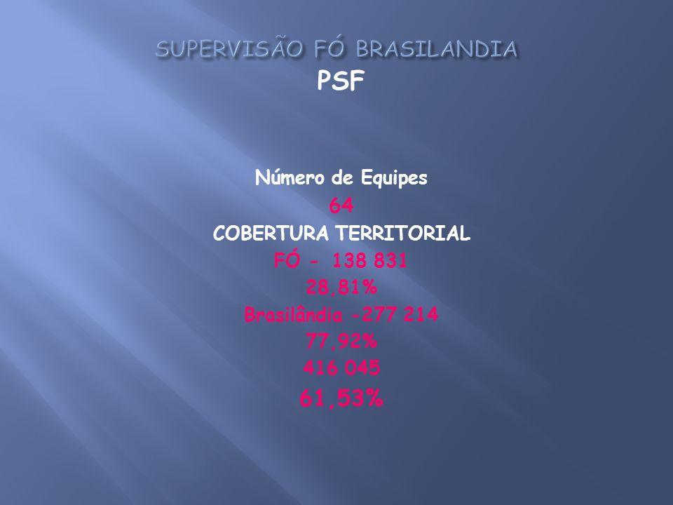 PSF Número de Equipes 64 COBERTURA TERRITORIAL FÓ -138 831 28,81% Brasilândia -277 214 77,92% 416 045 61,53%