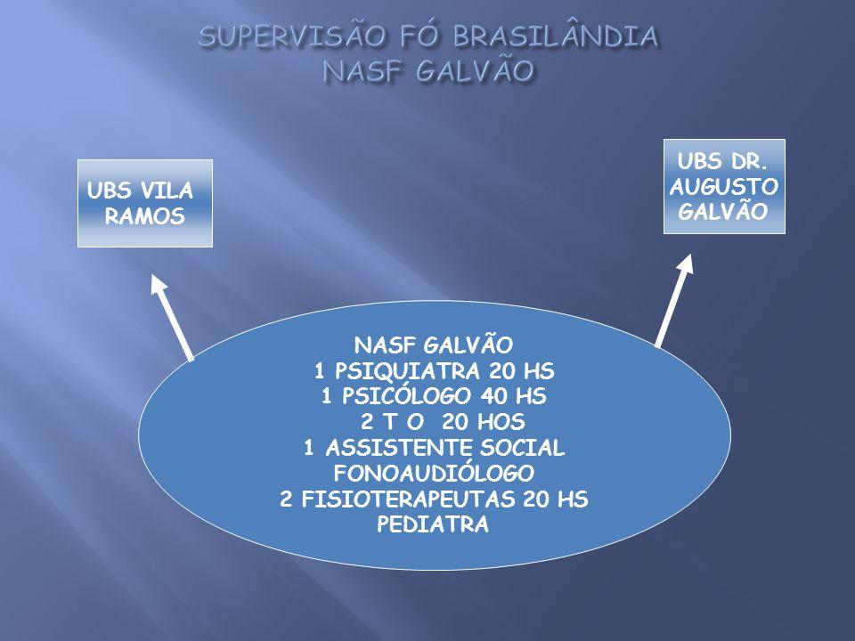 NASF GALVÃO 1 PSIQUIATRA 20 HS 1 PSICÓLOGO 40 HS 2 T O 20 HOS 1 ASSISTENTE SOCIAL FONOAUDIÓLOGO 2 FISIOTERAPEUTAS 20 HS PEDIATRA UBS VILA RAMOS UBS DR