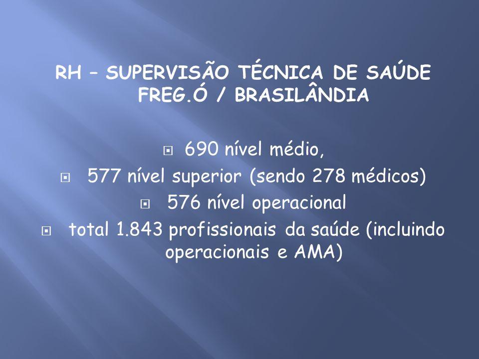 RH – SUPERVISÃO TÉCNICA DE SAÚDE FREG.Ó / BRASILÂNDIA 690 nível médio, 577 nível superior (sendo 278 médicos) 576 nível operacional total 1.843 profis