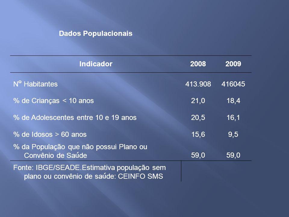 Dados Populacionais Indicador20082009 N º Habitantes 413.908416045 % de Crian ç as < 10 anos 21,018,4 % de Adolescentes entre 10 e 19 anos20,516,1 % d